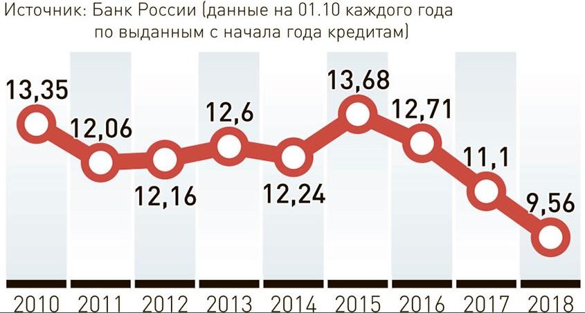 Изменение ключевой ставки 2016-2019